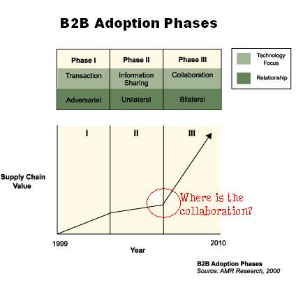 B2B Adoption Phases