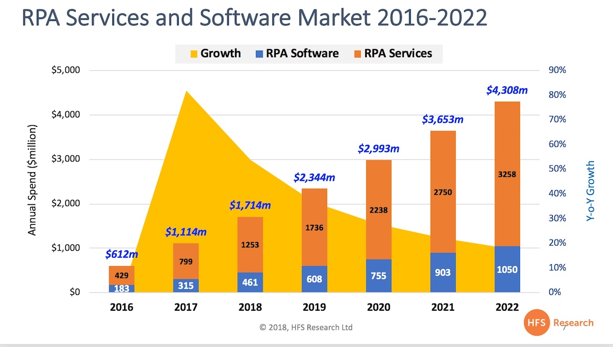 RPA will reach $2 3bn next year and $4 3bn by 2022    as we revise