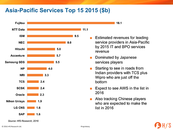 Who are the leading IT and BPO services firms in Asia Pacific region?