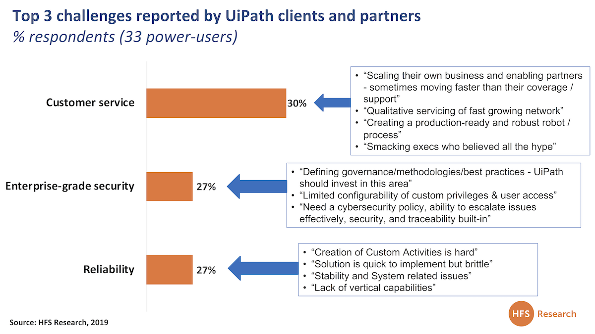 15 initiatives UiPath and its competitors must take to prove