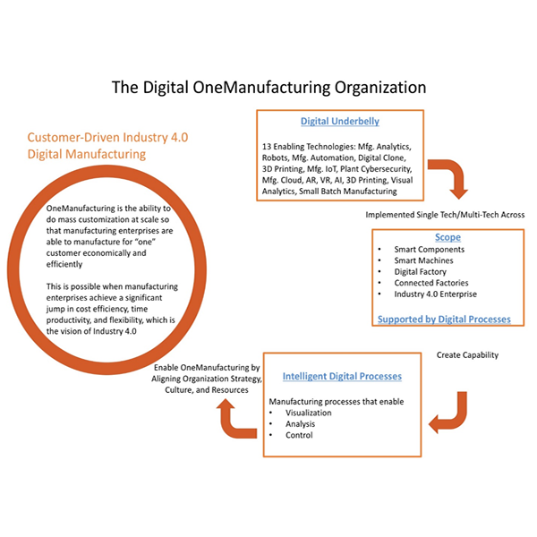 Customize or die industry 40 blueprint horses for sources digital onemanufacturing is the ability to do mass customization at scale so that manufacturing enterprises manufacture for one customer economically and malvernweather Gallery