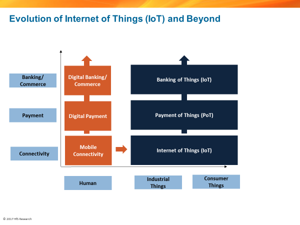 Iot is only transformational to a point we need to evolve to the internet of things iot things have a unique identity by sim rfid or similar identification technologies and can be connected to each other by different malvernweather Choice Image