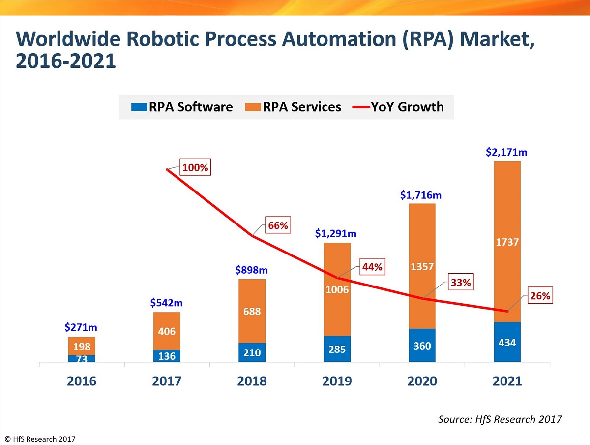 2018: The year enterprise robotics software and services will reach