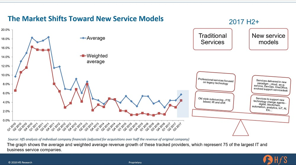 Archive horses for sources according to our latest market size and forecast q3 2017 showed real signs of genuine improvement in the services business it is consistent with the malvernweather Choice Image