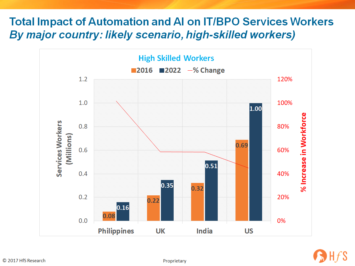 As This Data Illustrates, The More We Automate And Digitize, And The More  We Adopt Human + Machine Technologies, Such As Machine Learning And  Cognitive ...