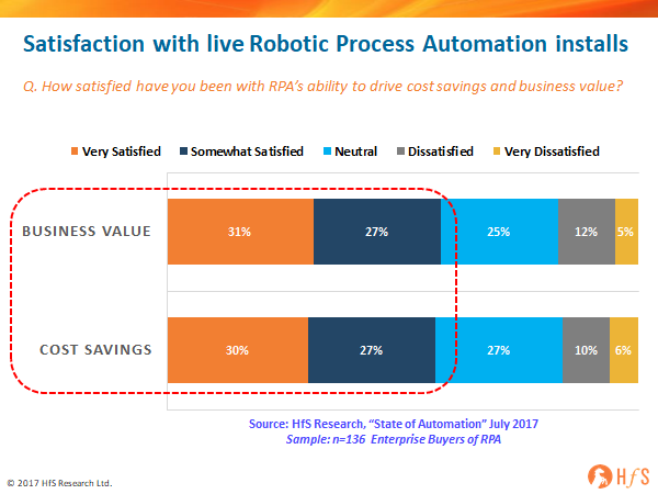 136 enterprise RPA users have spoken and 58% are positive about the