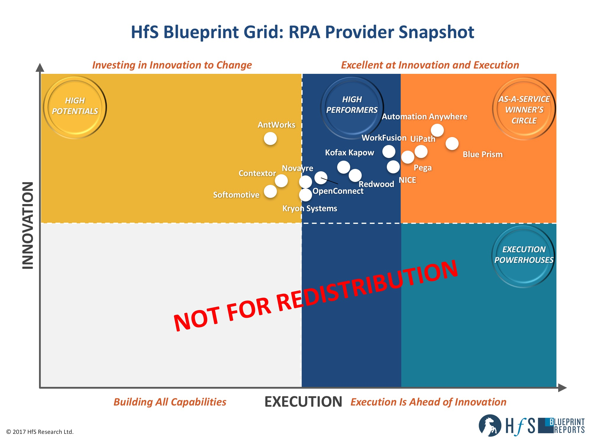 Its here its real its the 2017 rpa blueprint deal horses phil fersht ceo and chief analyst despite all the noise many stakeholders still struggle to comprehend what rpa is all about malvernweather Choice Image