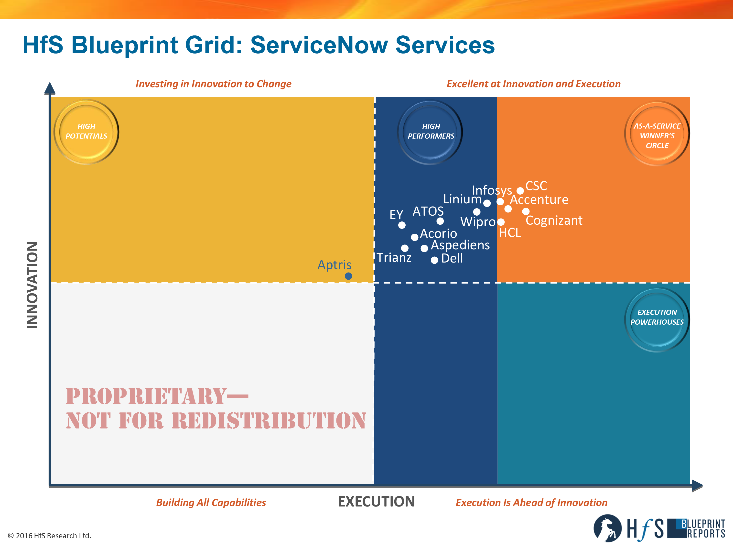 Hfs unveils the first servicenow services blueprint report with csc click to enlarge malvernweather Images