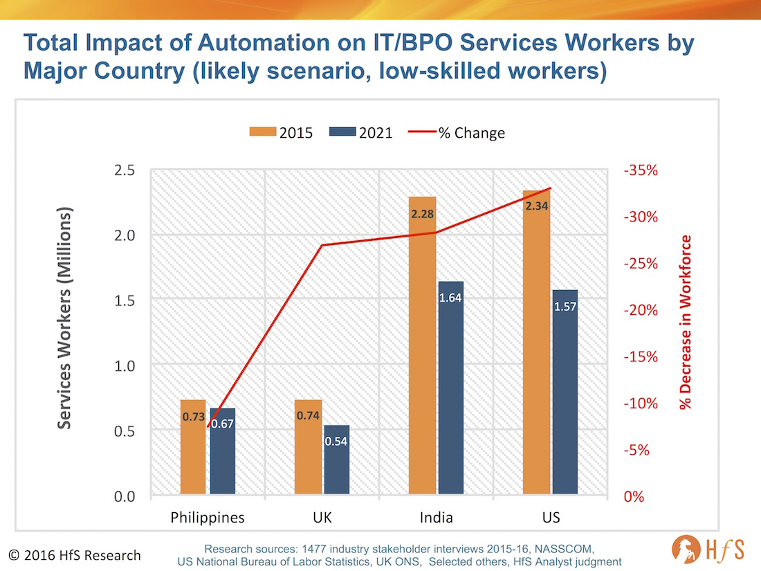 Automation Impact India S Services Industry Workforce To Shrink