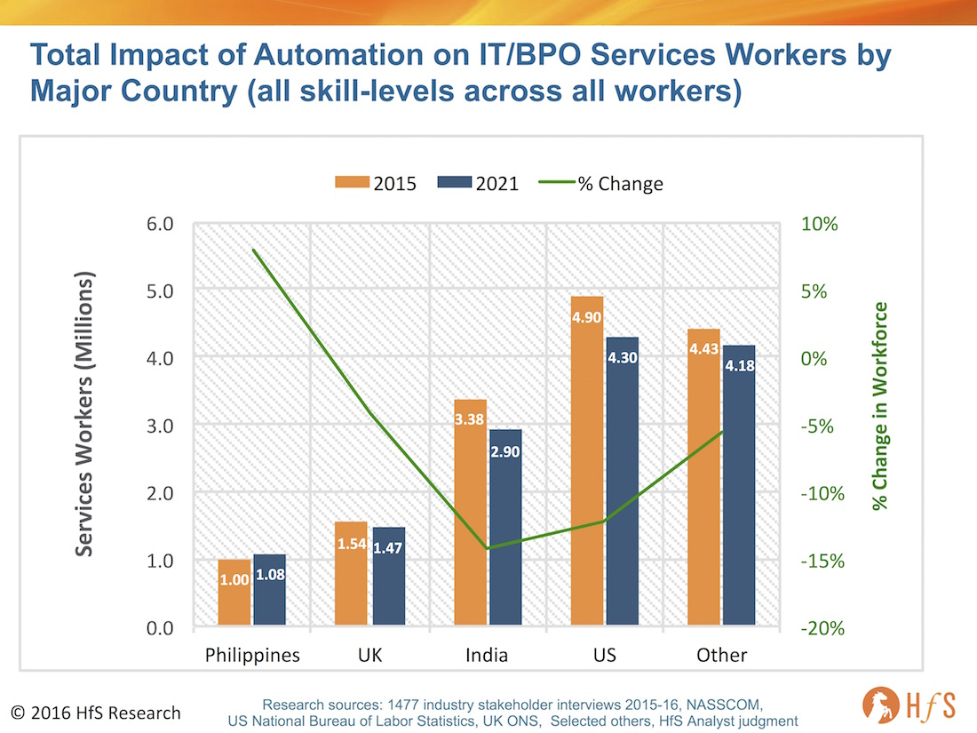Automation Impact: India's services industry workforce to shrink 480,000 by 2021 - a decline of 14%