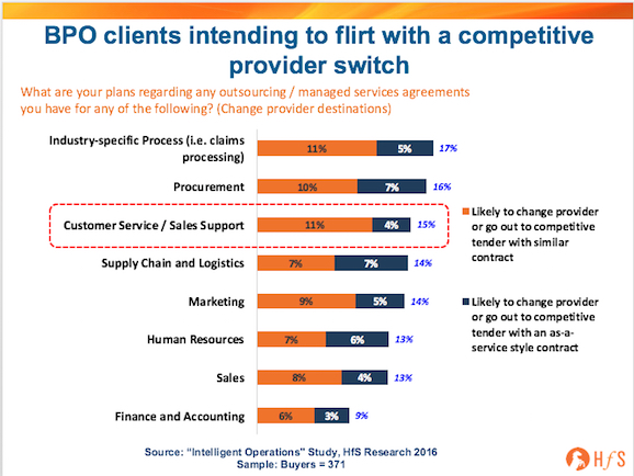 Contact Center Providers are blissfully unaware they could lose key clients