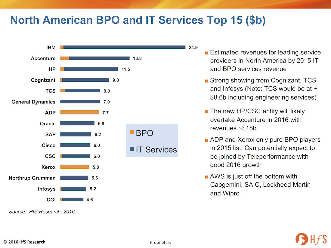 Who are the leading IT and BPO services firms in North America?