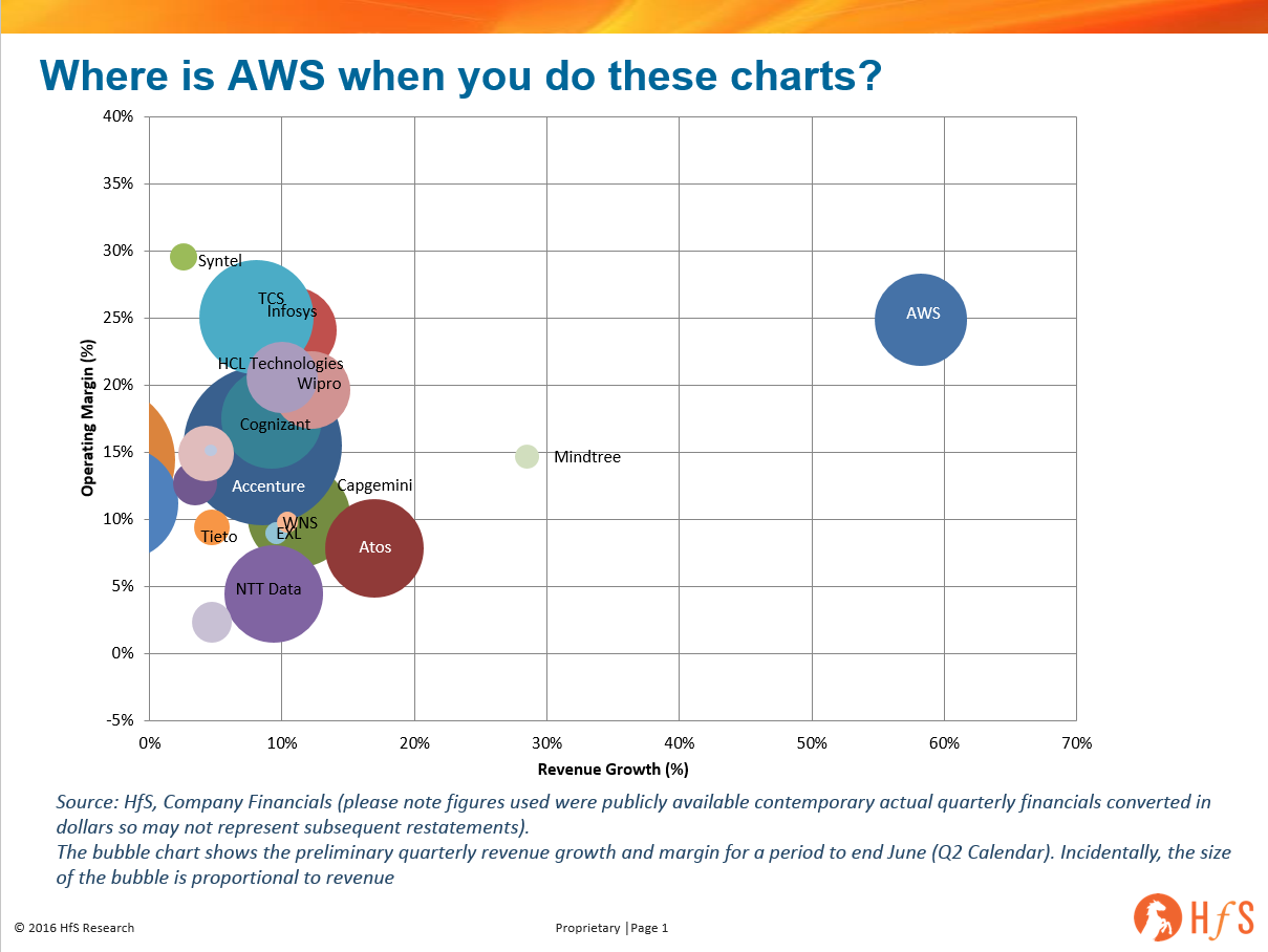 Where is AWS in relation to the other IT services players? And a sneak peek at Q2 provider chart…
