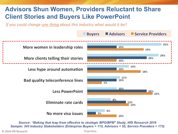 Beware men in gray suits: Clients want more senior women, more real client stories and less automation hype