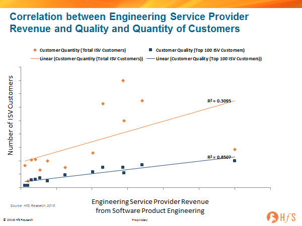 What Drives Engineering Service Providers Revenue: Customers Quantity or Customer Quality?