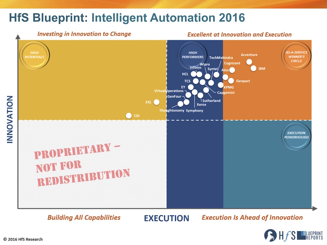 Accenture, IBM and Cognizant lead the industry's first Intelligent Automation Blueprint