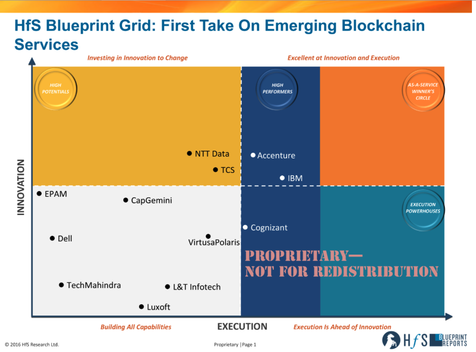 Accenture, NTT, IBM, Cognizant and TCS making the early moves with Blockchain Services