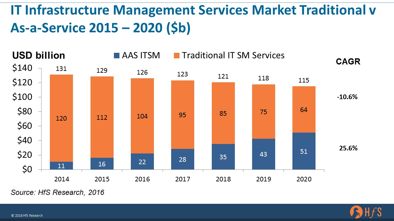 As-a-Service takes a really big wet bite out of traditional IT Infra Management Services