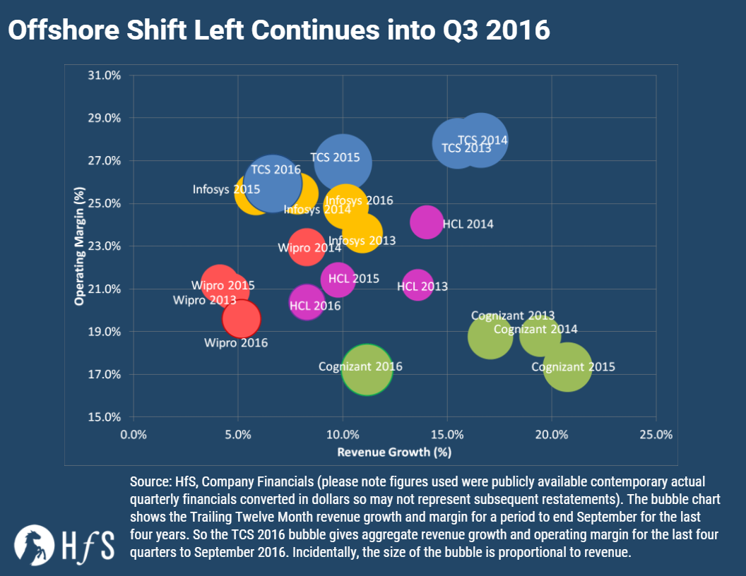 The offshore shift left part 2 - Q4 better be good…