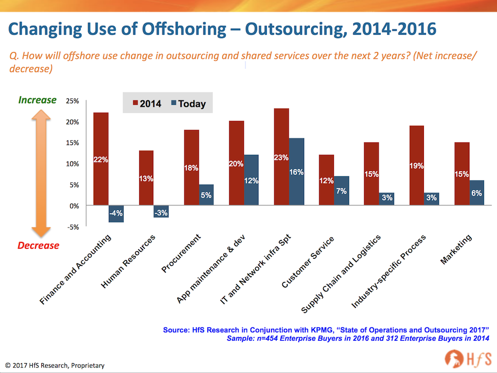 Offshore has become Walmart…as Outsourcing becomes more like Amazon