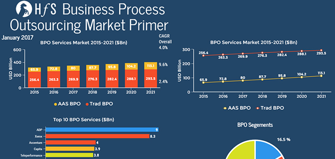BPO Market Primer – Watch This Space For the Update in April