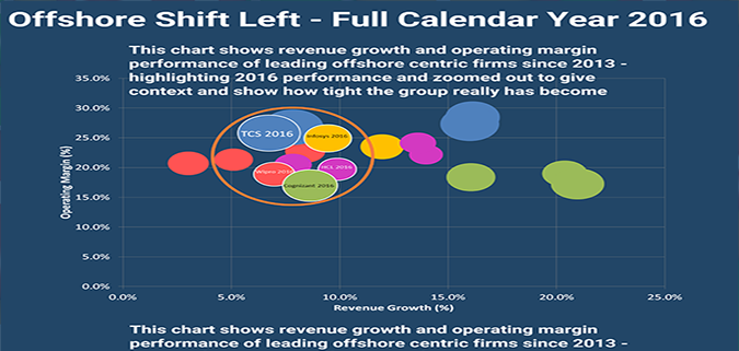 The offshore shift left part 3 - Q4 wasn't that good…