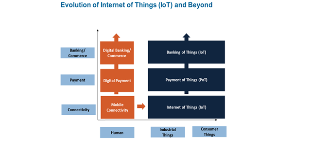 IoT is only transformational to a point: we need to evolve to the Banking of Things to mine its true potential