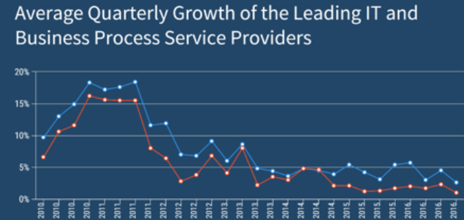 Deconstructing Q4 2016 – Growth in the Traditional Services Model close to Flatlining