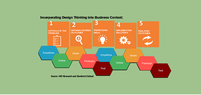 How Design Thinking plays an integral role in increasing the value of outsourcing, service design, and delivery