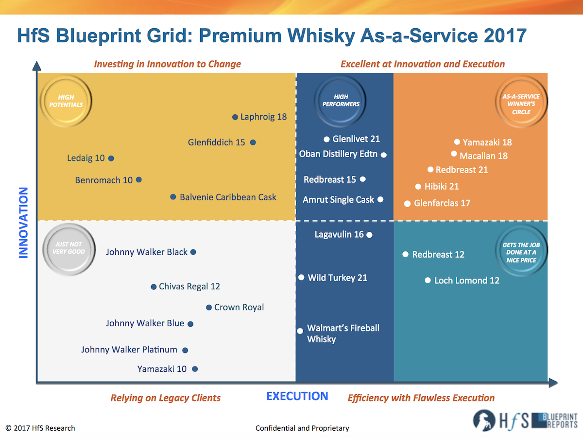 Yamazaki, Macallan and Redbreast lead the inaugural HfS Premium Whisky Blueprint