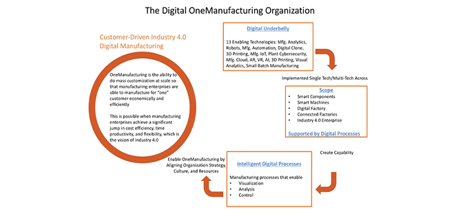 Customize Or Die - Industry 4.0 Blueprint