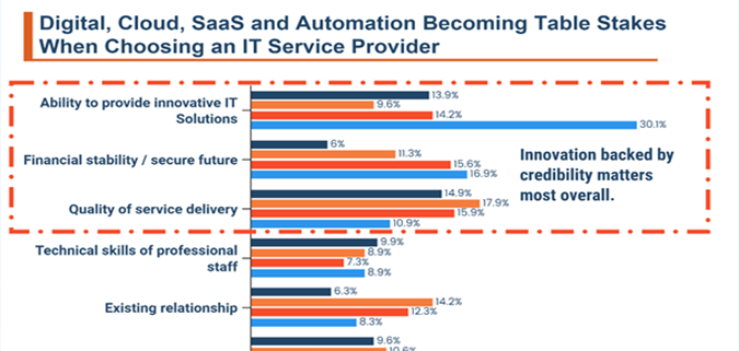 Digital, Cloud, SaaS and Automation Becoming Table Stakes When Choosing an IT Service Provider