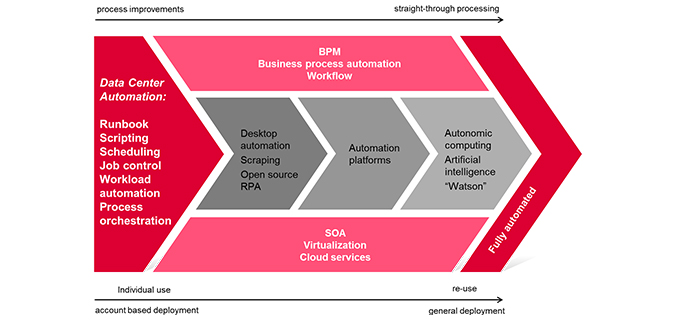 Revisiting the Intelligent Automation Continuum