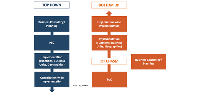 Why Don't IoT PoCs Scale Up?
