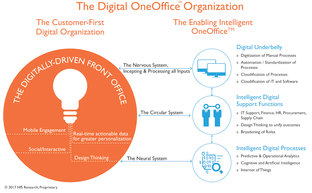 The Real Purpose of #Digital: Bringing it all together in OneOffice™ with Five Fundamentals