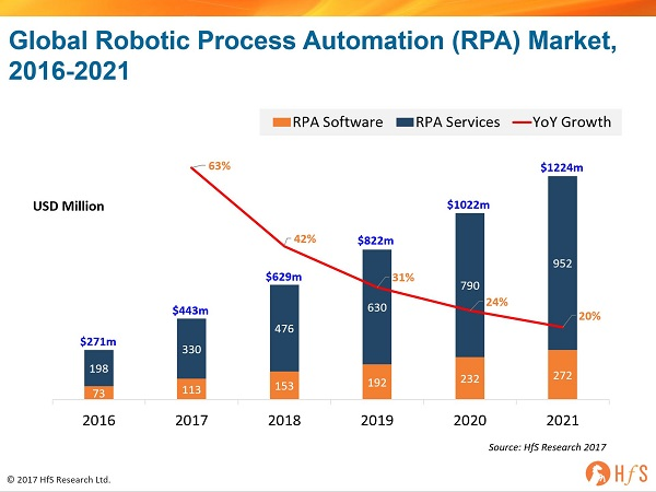 The Robotic Process Automation market will reach $443 million this year
