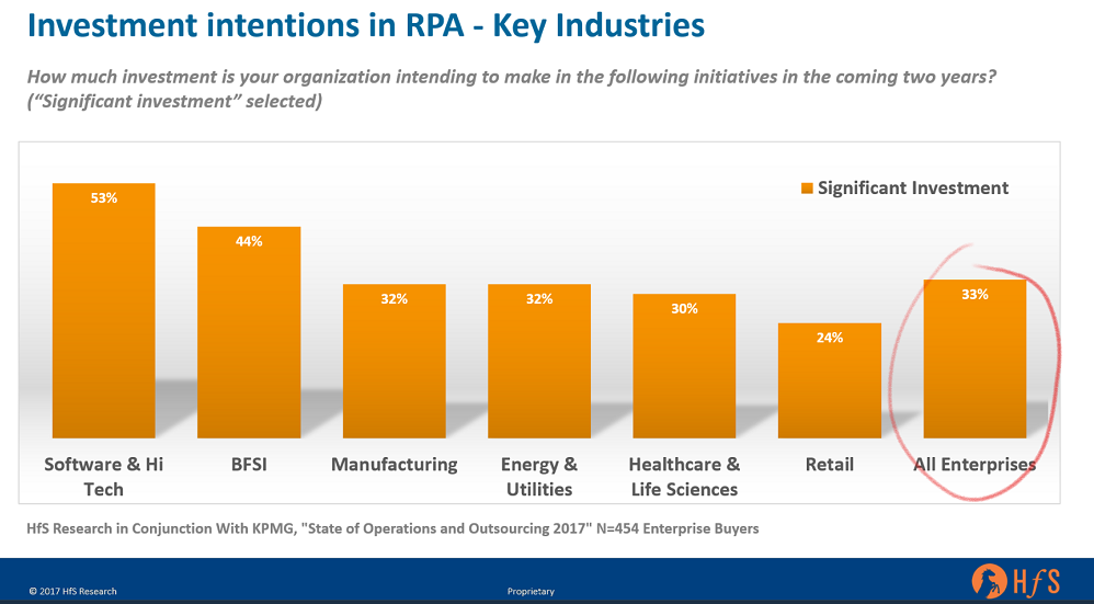 A third of enterprises are making significant investments in RPA