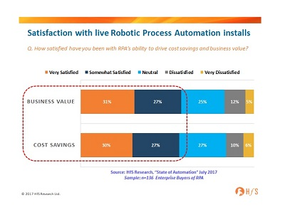 136 enterprise RPA users have spoken and 58% are positive about the business value