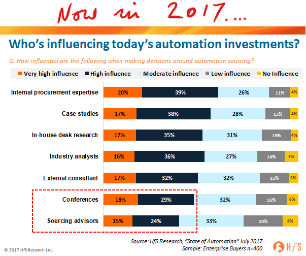 Why have so many sourcing advisors failed with automation?