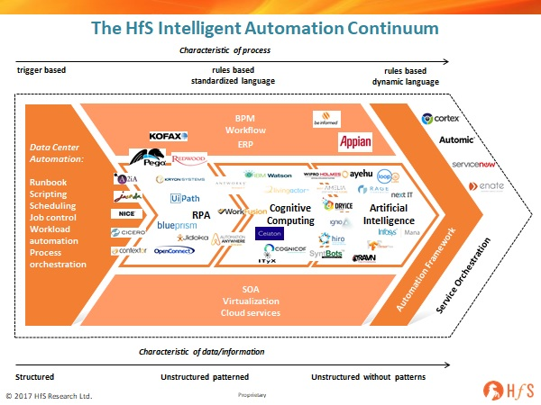 IBM partners with Automation Anywhere: Great for AA, but IBM's cognitive automation strategy just got more confusing