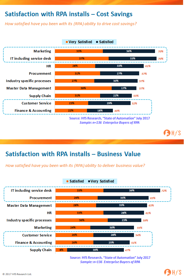 RPA satisfaction: lowest for finance and call center, highest for IT and marketing