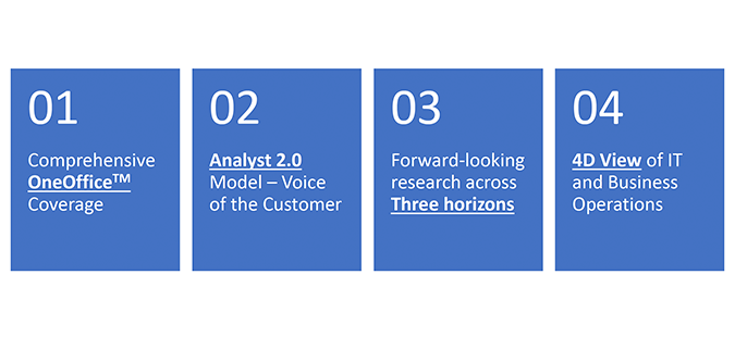 Unveiling the HfS 1-2-3-4 Research Agenda