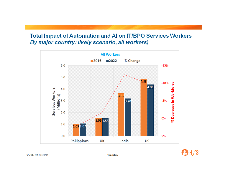 Automation to impact 750,000 low skilled Indian jobs, but create 300,000 mid-high skilled jobs by 2022