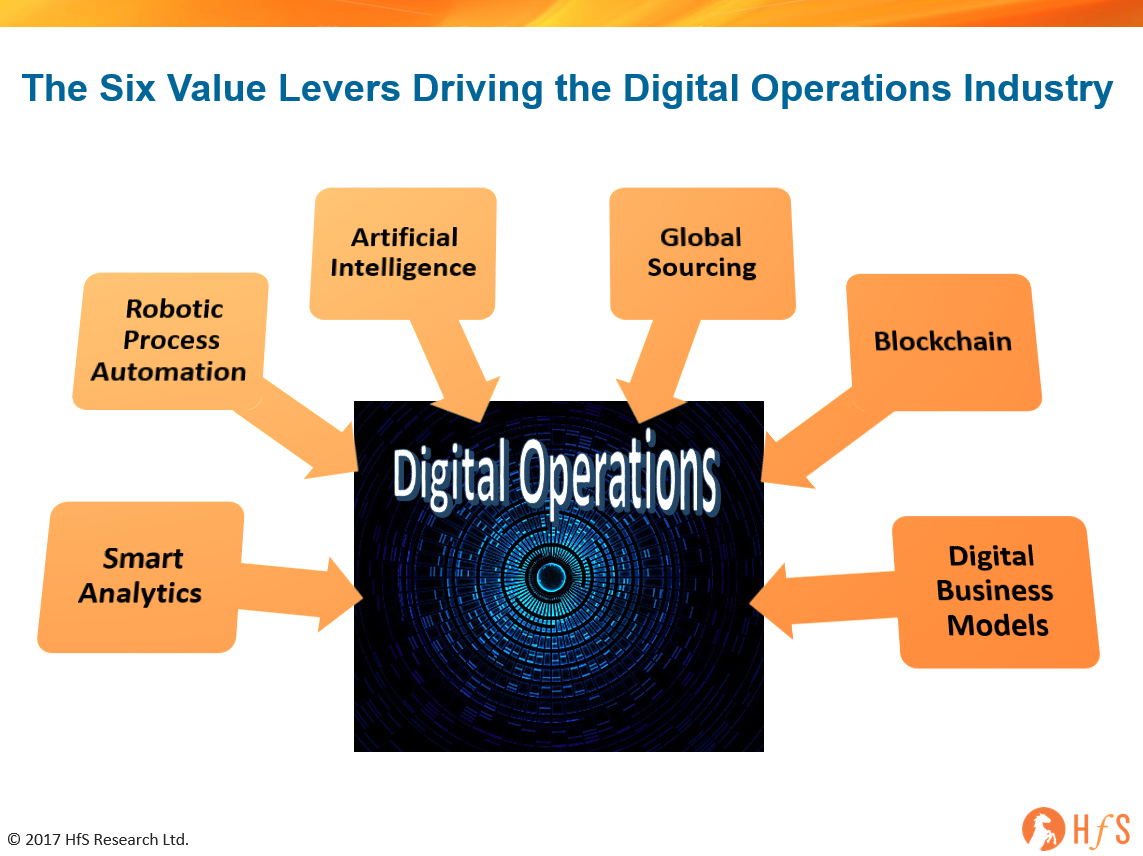 Have we finally become an industry? Have we become the Digital Operations Industry?