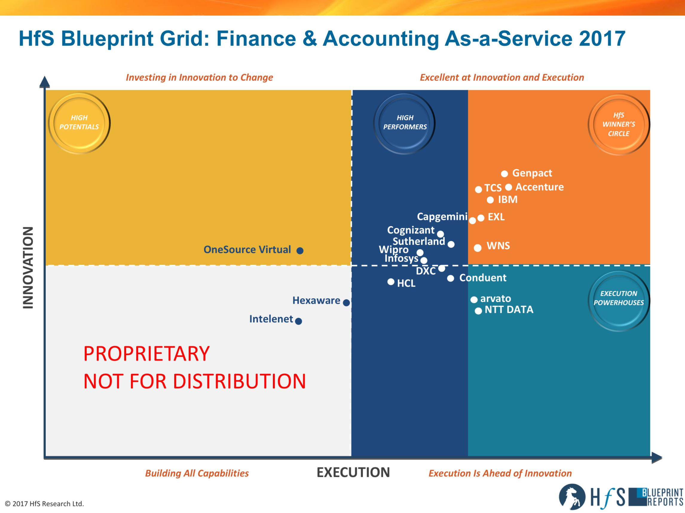 Meet F&A's new Big Seven: Genpact, Accenture, IBM, TCS, EXL, Capgemini and WNS