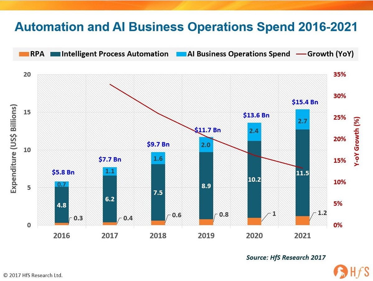 Enterprise Automation and AI will reach $10 billion in 2018 to engineer the OneOffice