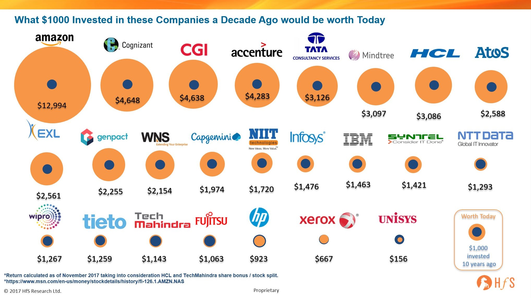 What $1000 invested in these firms ten years ago would be worth today