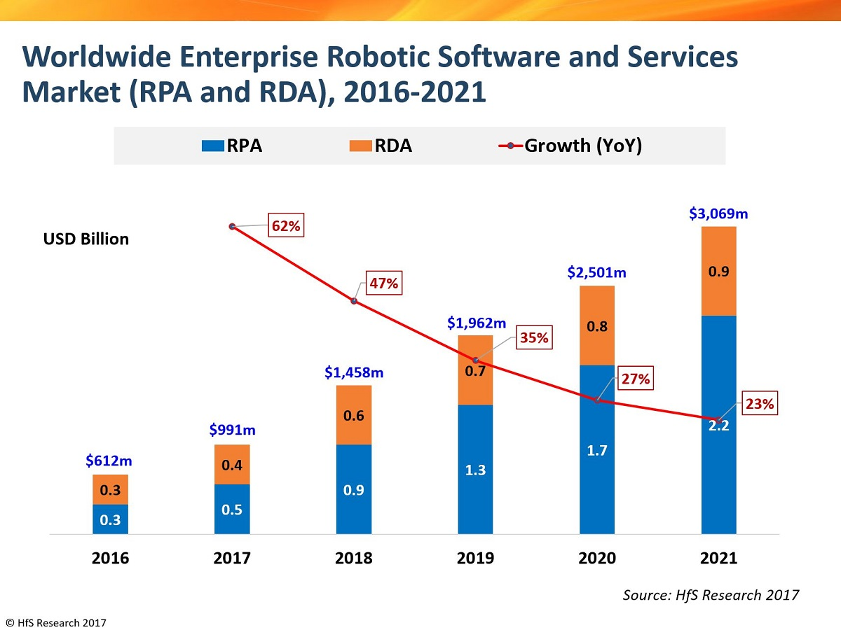 2018: The year enterprise robotics software and services will reach $1.5 Bn
