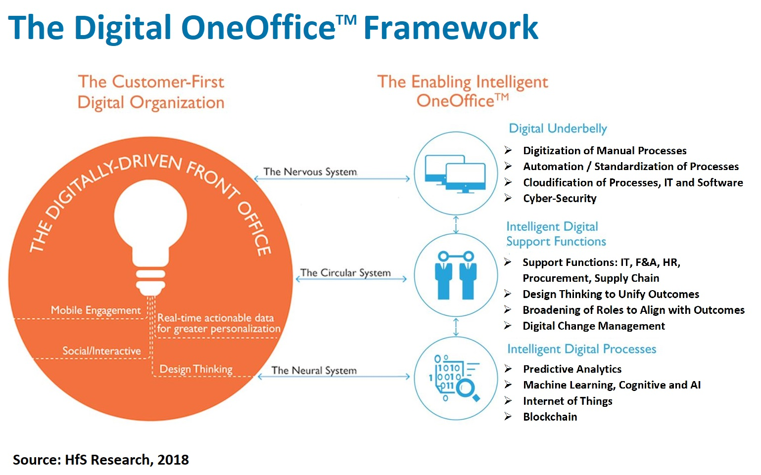 The #Digital OneOffice Framework: Bringing it all together in OneOffice™ with Five Fundamentals