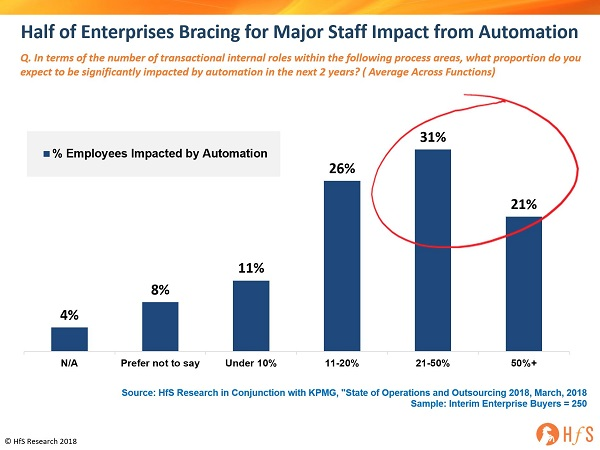Findings from #HfSFORA: Half of firms' staff will be impacted by automation and 40% of them have no idea what to do with them